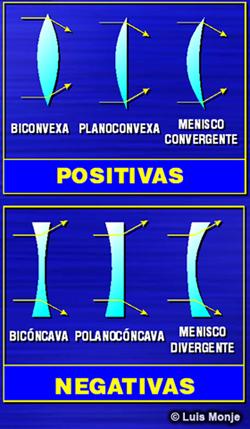 Tipos de lentes fotograficos y sus caracteristicas